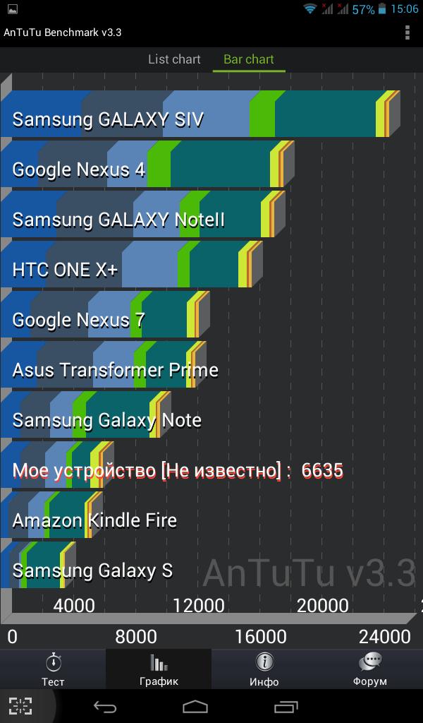 Результаты тестирования интернет-планшета Luxpad 5717